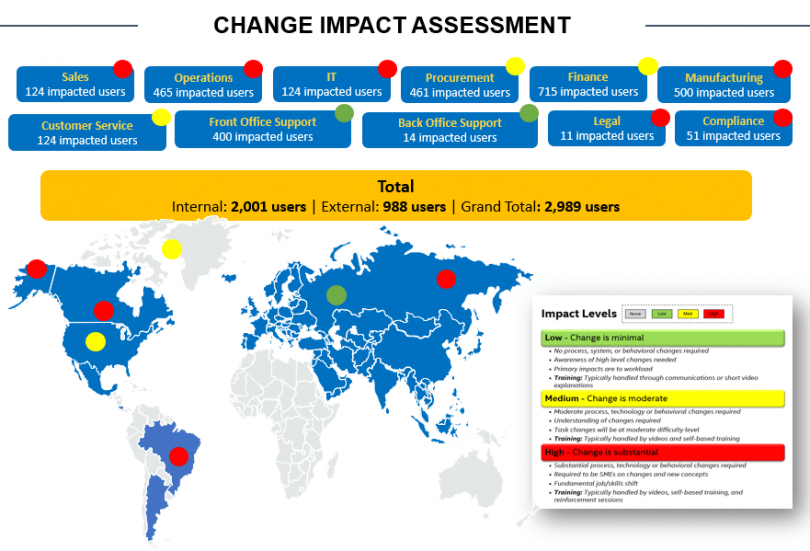 Change Impact Assessment Read-Out and Reporting PowerPoint
