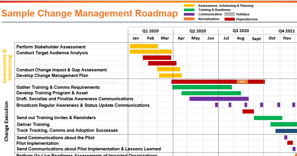 Change Management Roadmap Sample Template
