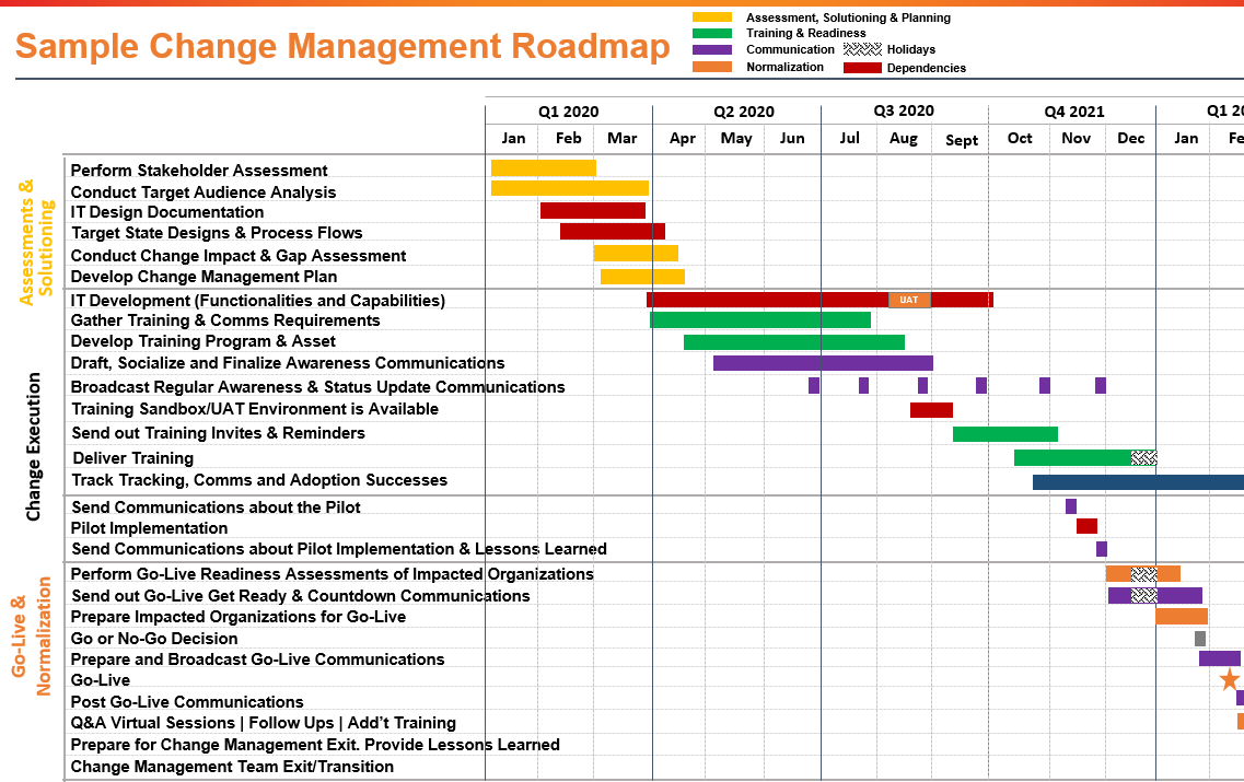 Change roadmap management