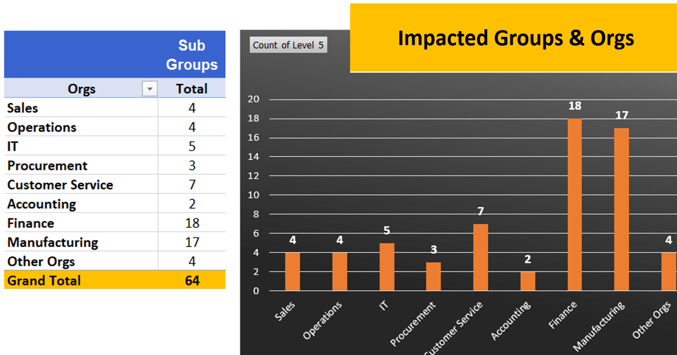 Impacted Groups and Orgs. Program Management-min