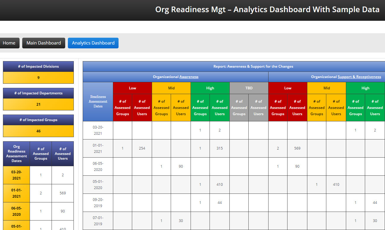 Org Readiness Mgt – Analytics Dashboard With Sample Data