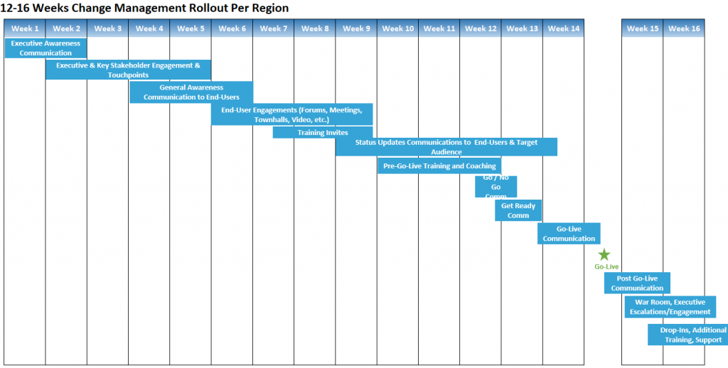 Organizational Change Management Roadmap Sample