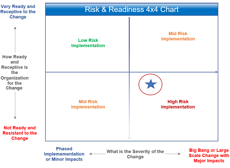 Risk and Readiness Assessment 4x4 Chart