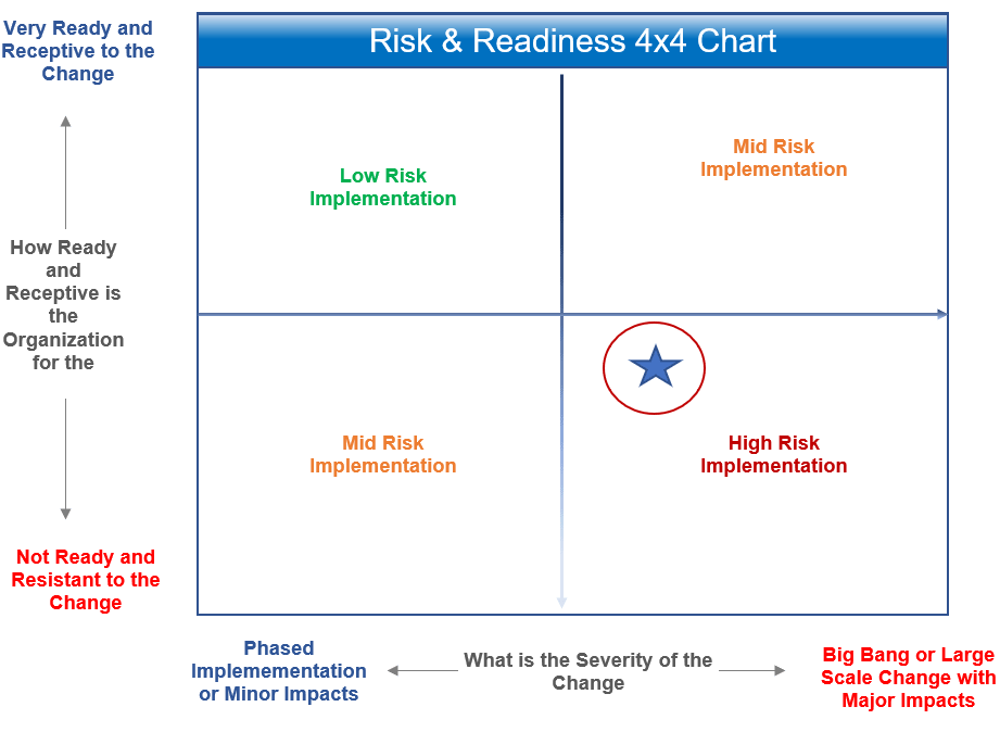 Program and Readiness Risk Chart (Illustration)