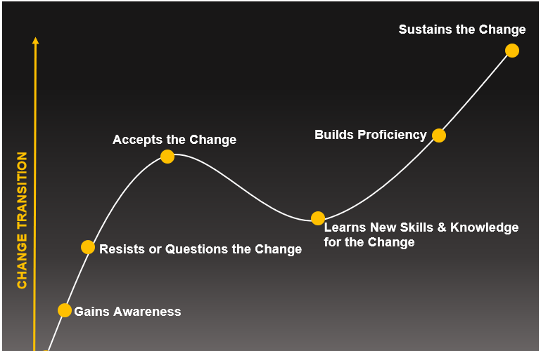 The Change Curve - Airiodion Global Services