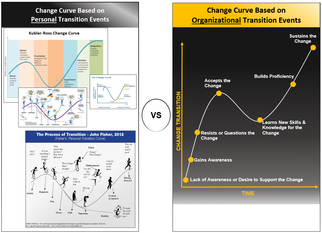The Change Curve - Through Change - Model and Diagram