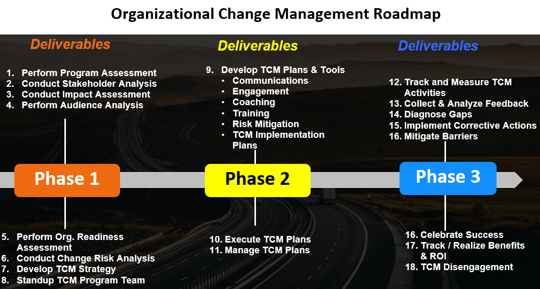 Change Management Plan Example from www.airiodion.com