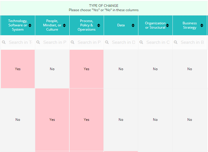 Template for Assessing Change Impacts