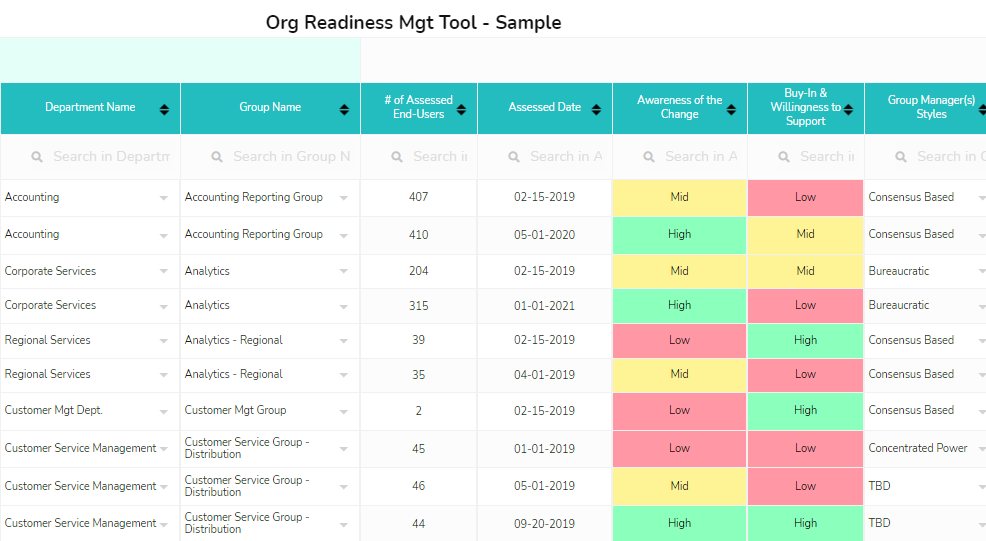 Change readiness assessment template, matrix, software and tools