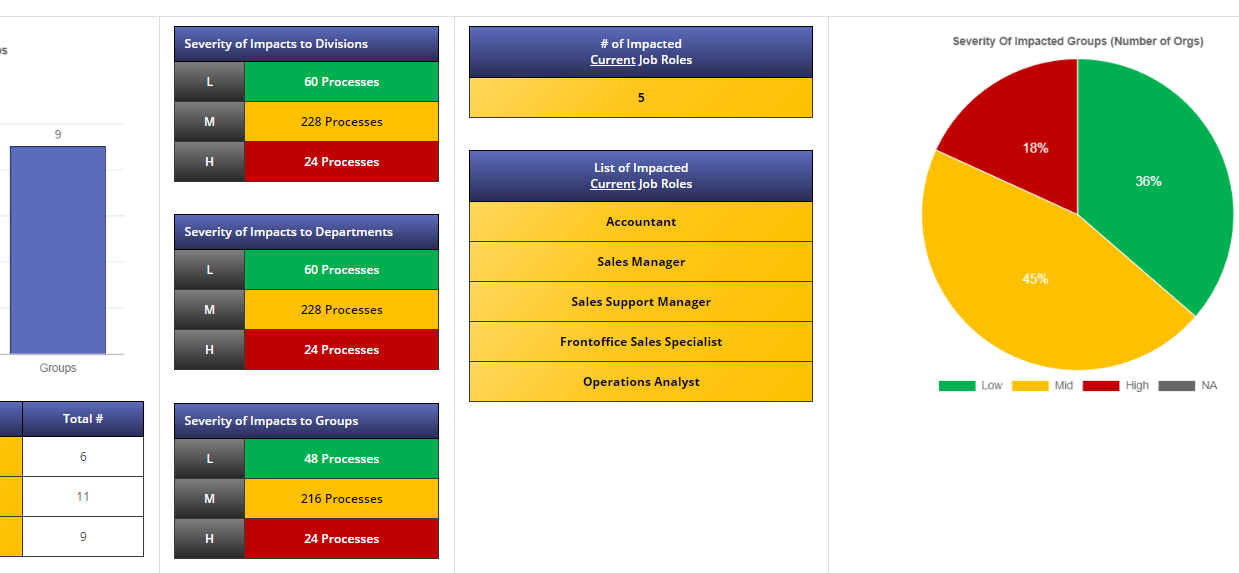 change impact assessment tool matrix reporting dashboard