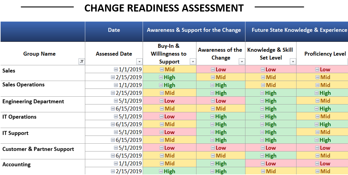 Change readiness assessment template, matrix and tools