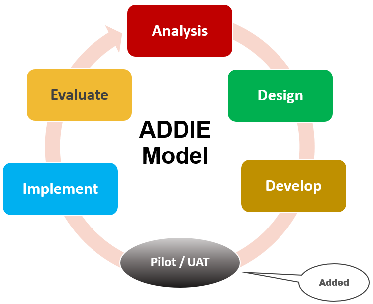 ADDIE Training Methodology and Framework