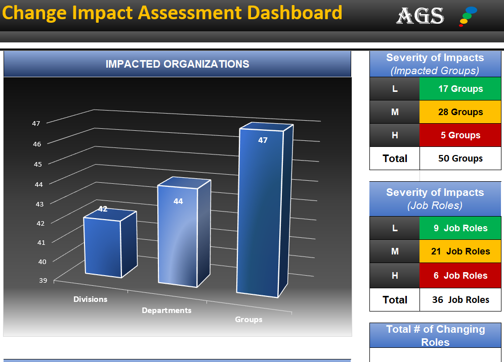 Change Impact Assessment and Analysis Tool, Product and Software