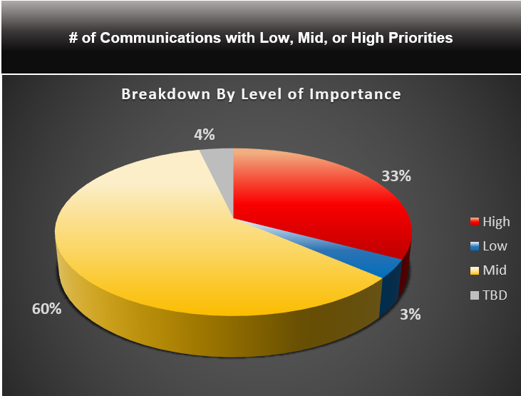 Communications Types - Tools, Software and Best Practices