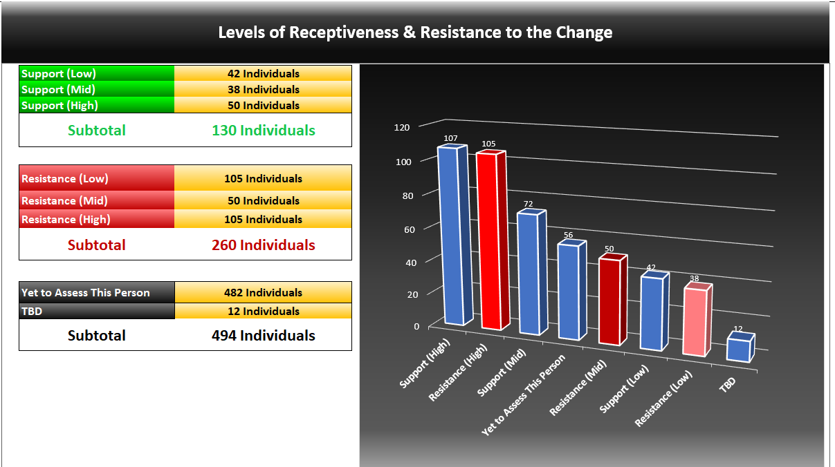 Levels of Resistance and Receptiveness to the Chage