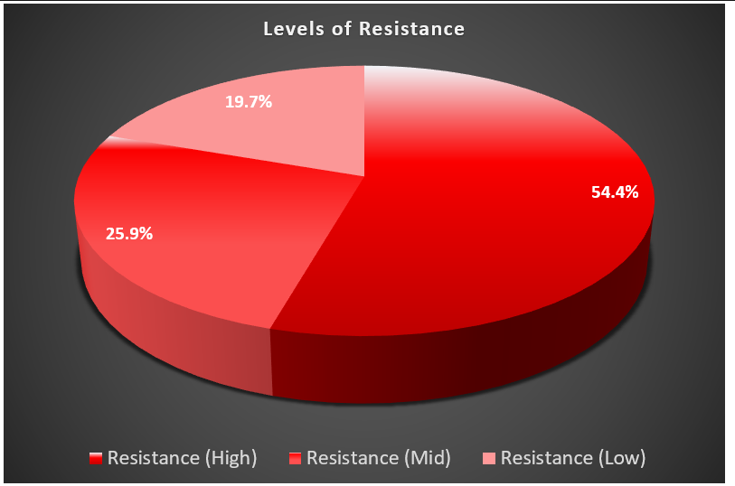 Levels of Resistance
