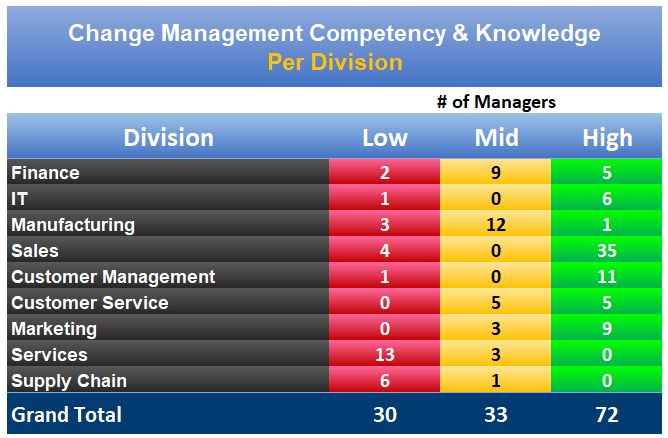 Managers' Change Management Competency Levels Per Department and Group