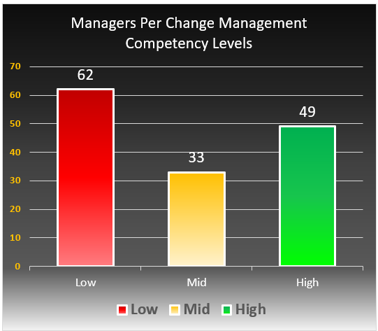 Managers Per Change Management Competency Levels