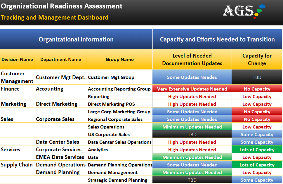 Organizational Readiness Assessment Tracking & Management Dashboard