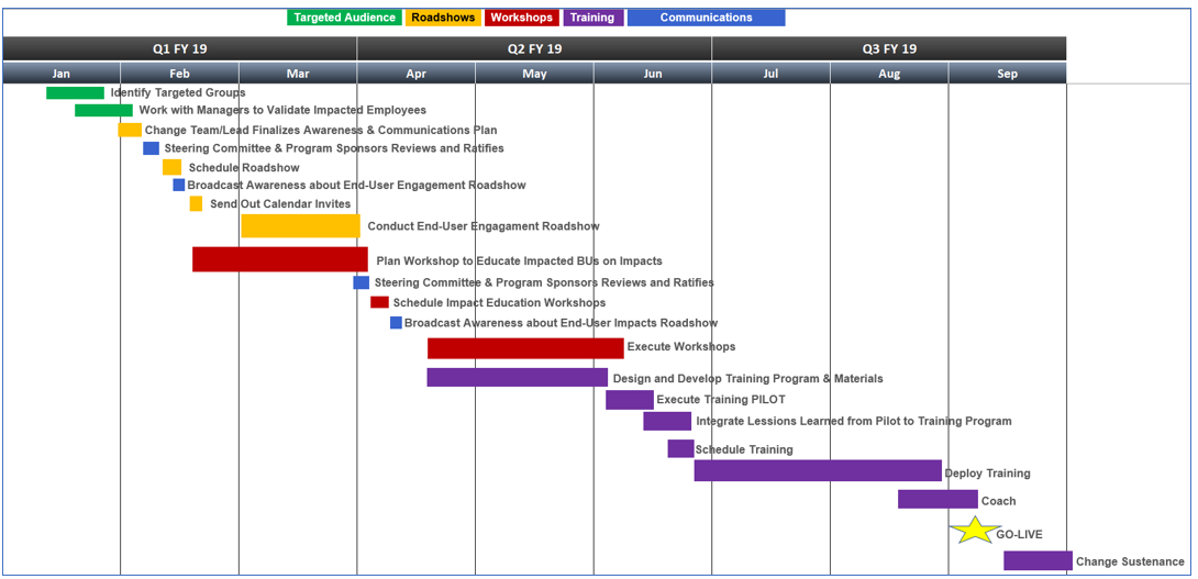 Sample Roadmap for Project Management, Organizational Change Management
