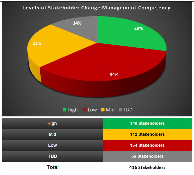 Stakeholder Change Management Competency Analysis