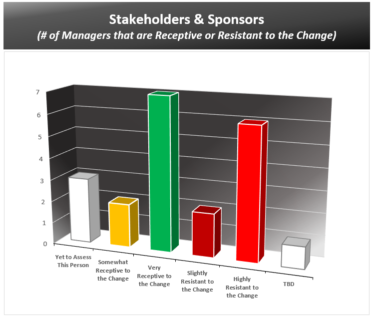 Stakeholder Chart - Support or Resistant
