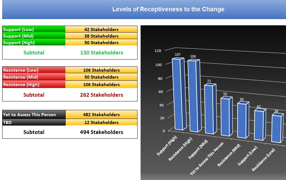 Stakeholder Receptiveness to the Change Chart and Report