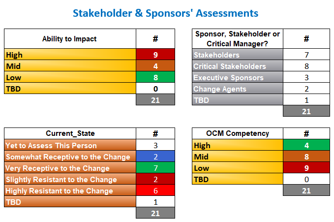 Stakeholder and Sponsors Assessment Operational Change Management