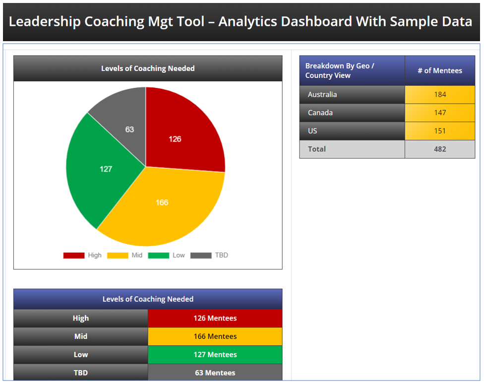 What is coaching - Leadership coaching plan and tools