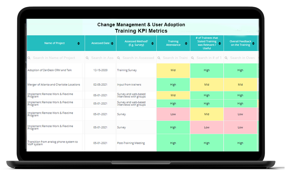 Change management metrics examples