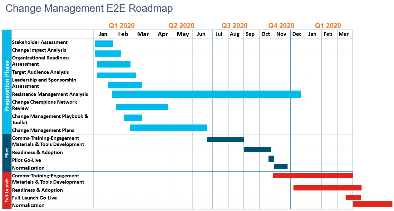 Sample OCM Roadmap Template