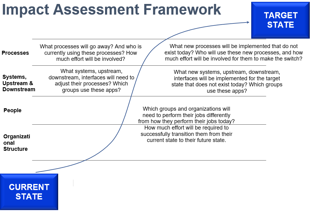 Impact Analysis Framework