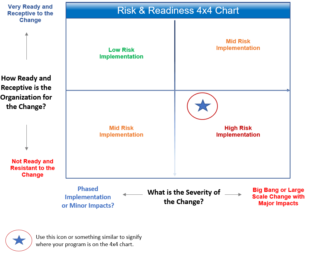 OCM Risk Matrix Chart-min