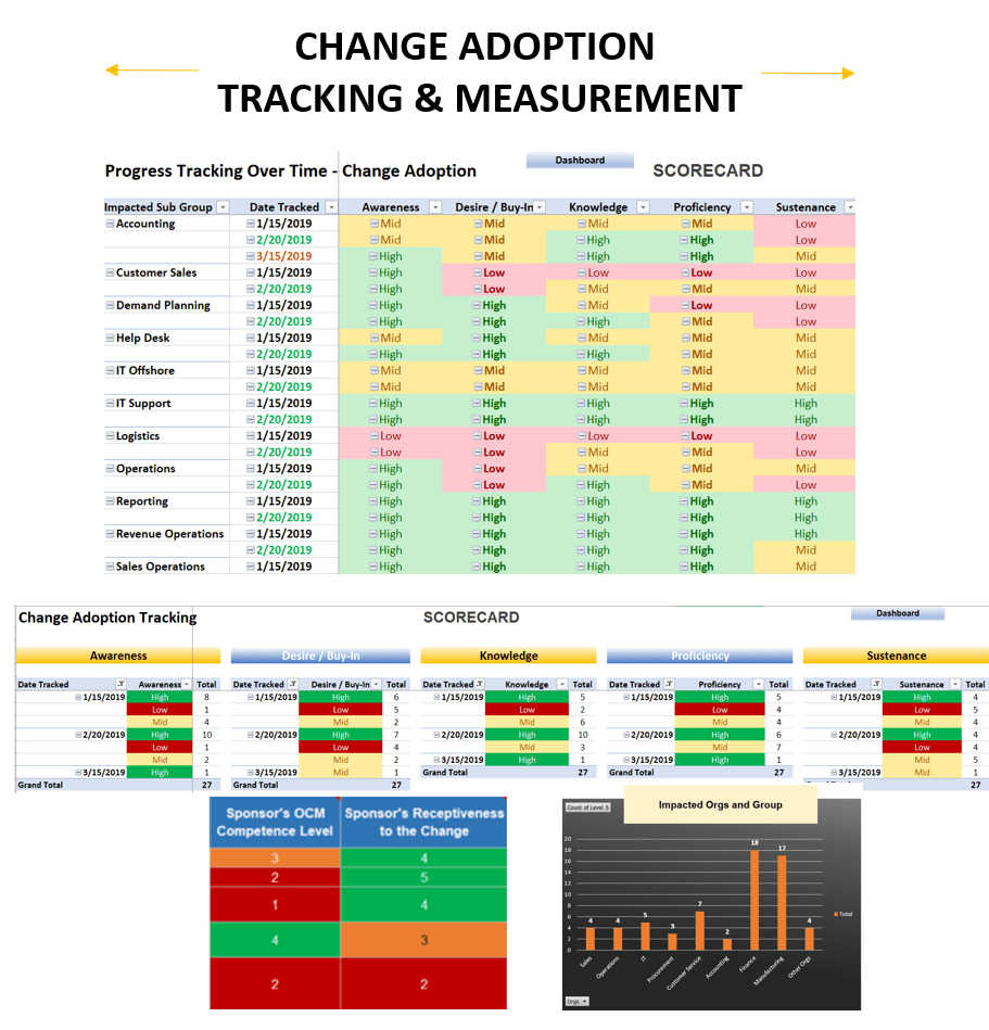 Ogbe Airiodion's Change Approach - Change Adoption Tracking and Measurement-min