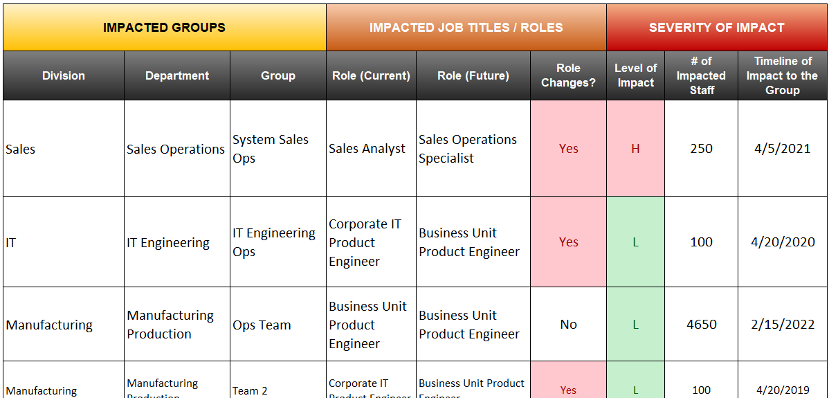 Change Impact Assessment Template, Tool, Software