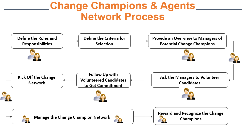 Change Champions, Change Agents, and Change Management Champion Networks