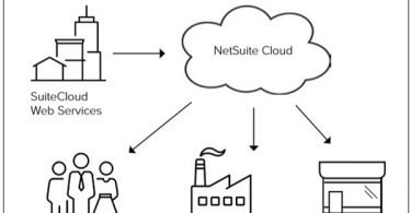 NetSuite Review - Most Popular ERP Systems