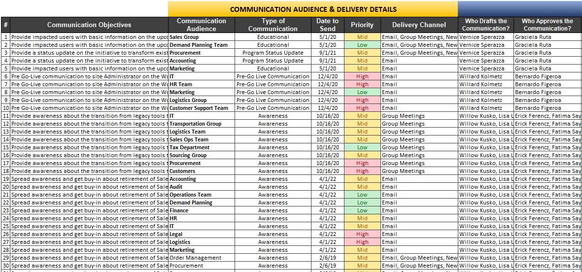 Project Management Communication Matrix, Template and Sample - Min