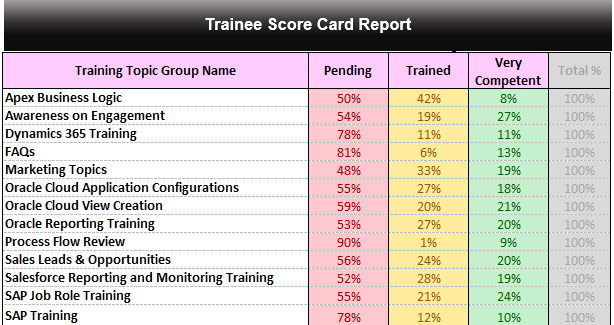 Training checklist template and trainee score card reports