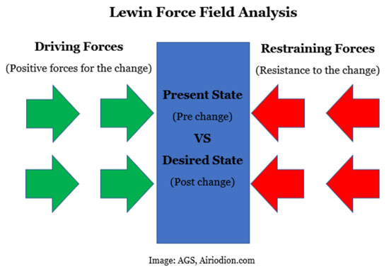 lewin's change theory