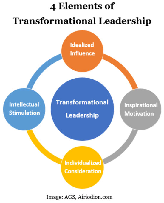 4 Elements of transformational leadership