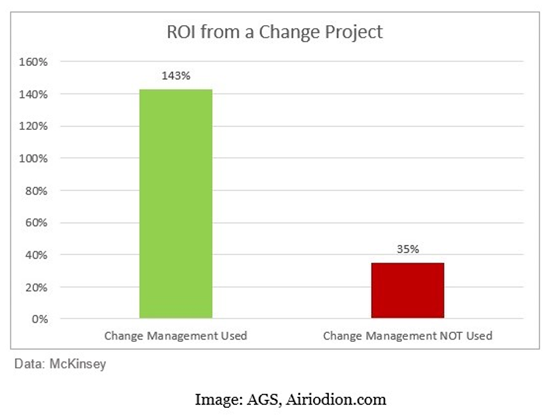 AGS - ROI from a Change Project