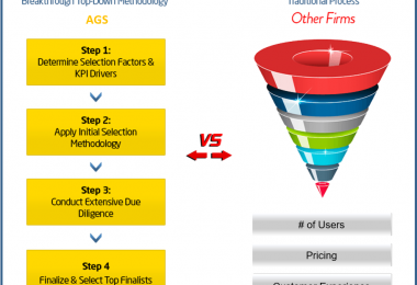 AGS Selection Methodology for Ranking Firms & Products