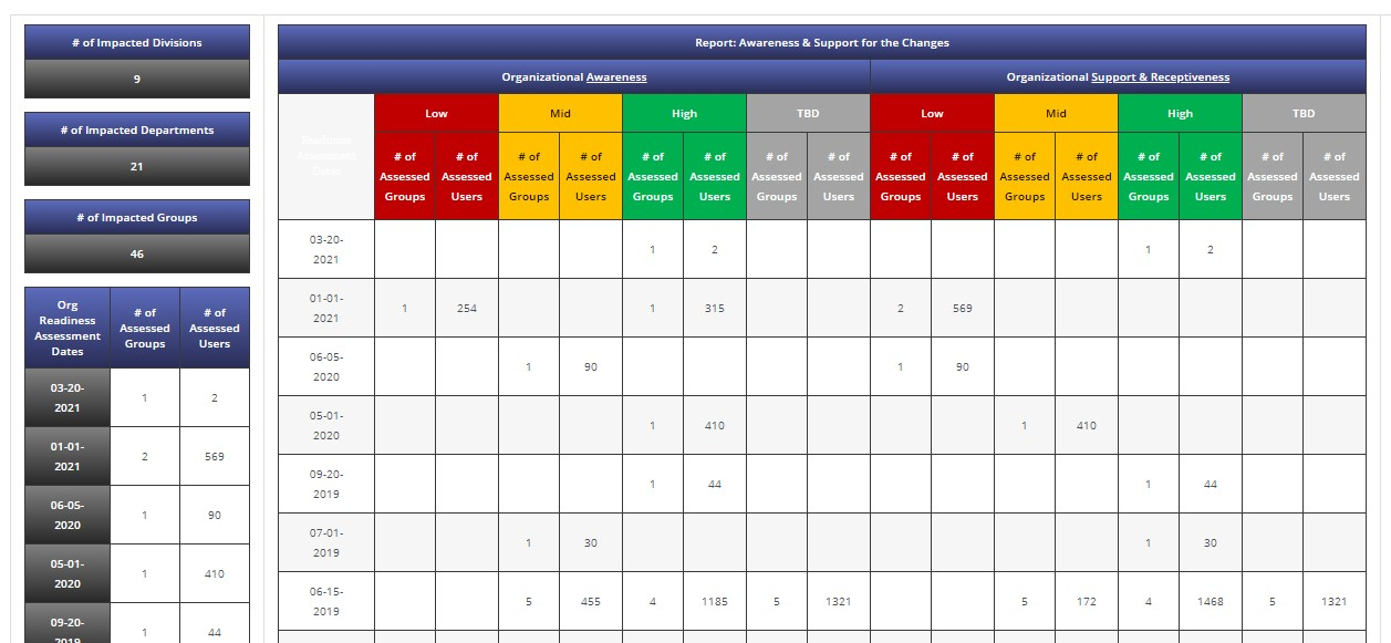 Readiness Assessment Analytics Dashboard