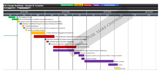 Free Change Management Roadmap Templates