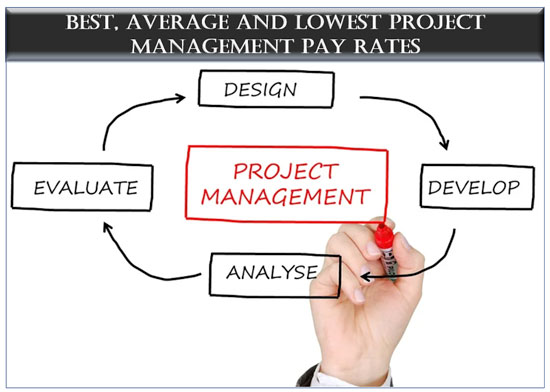 project manager hourly rate