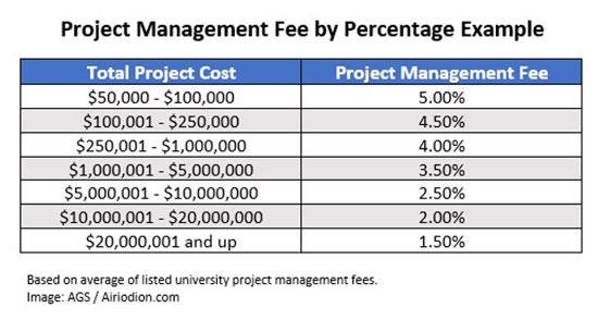 project management fees