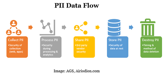 PII Data Flow Diagram - AGS