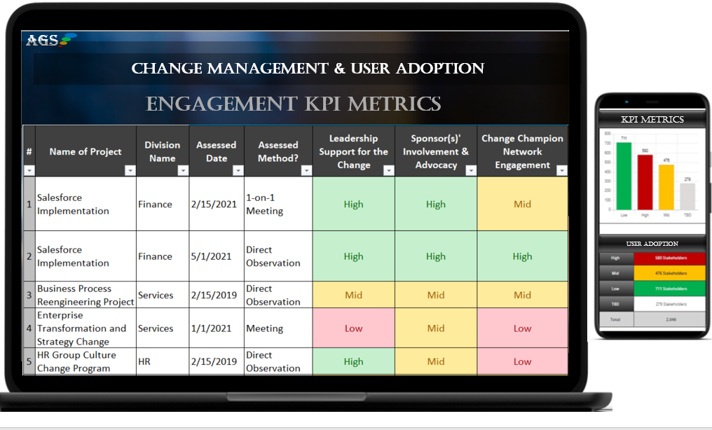 Communication methods & measures and effectiveness of training