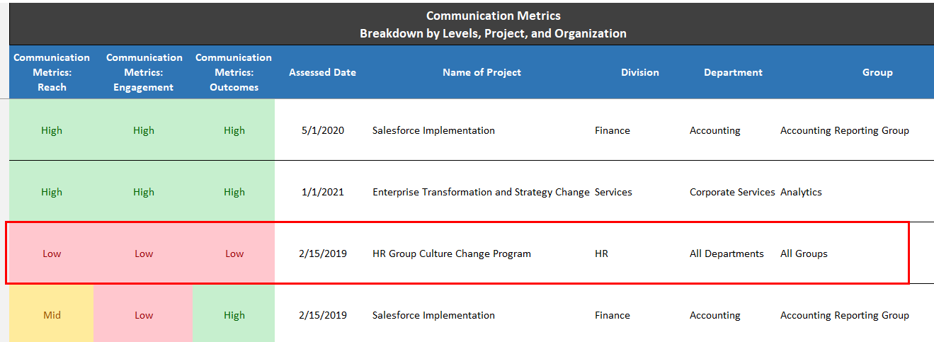 Project management change metric, measurement and KPIs